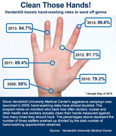_chart_hand_hygiene_weinberger